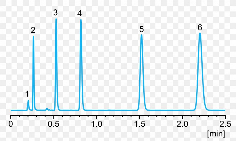 what is a chromatogram